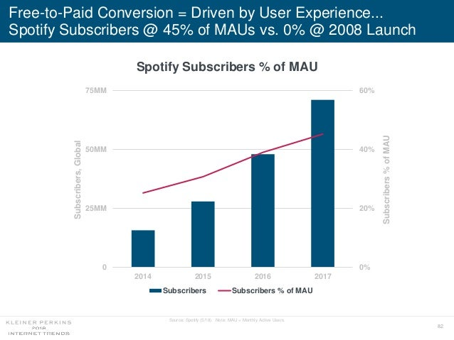 82 Free-to-Paid Conversion = Driven by User Experience... Spotify Subscribers @ 45% of MAUs vs. 0% @ 2008 Launch Source: S...