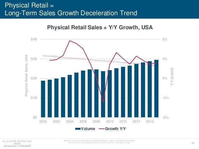 88 -6% -3% 0% 3% 6% $0 $1B $2B $3B $4B 2000 2002 2004 2006 2008 2010 2012 2014 2016 Volume Growth Y/Y Physical Retail = Lo...