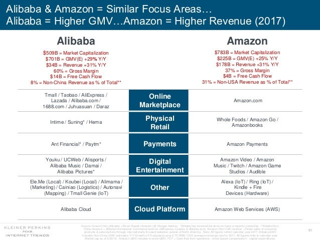 91 Alibaba & Amazon = Similar Focus Areas… Alibaba = Higher GMV…Amazon = Higher Revenue (2017) Source: Grace Chen (Alibaba...