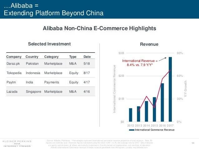 94 …Alibaba = Extending Platform Beyond China Source: Alibaba, Pitchbook. *Percentages represent international commerce re...
