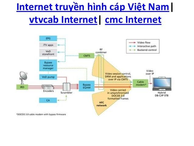 Internet truyền hình cáp việt nam - vtvnet - vtvcab Internet - cmc Internet Slide 2