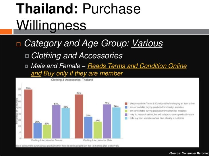 Thailand: PurchaseWillingness   Category and Age Group: Various     Clothing    and Accessories       Male and Female –...