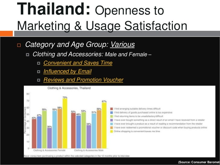 Thailand: Openness toMarketing & Usage Satisfaction   Category and Age Group: Various       Clothing and Accessories: Ma...