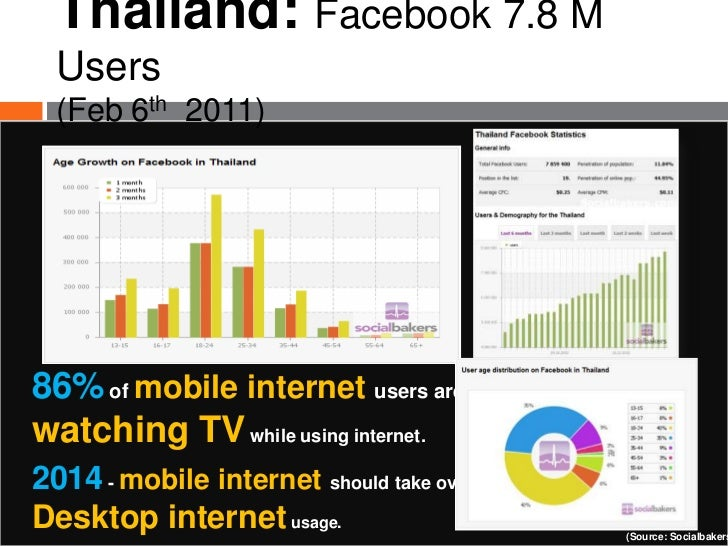 Internet usage and online shopping in thailand