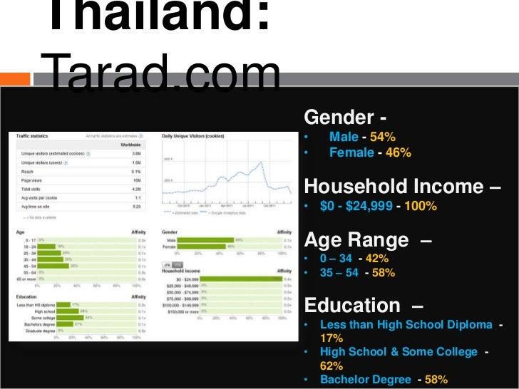 Shopping online in thailand