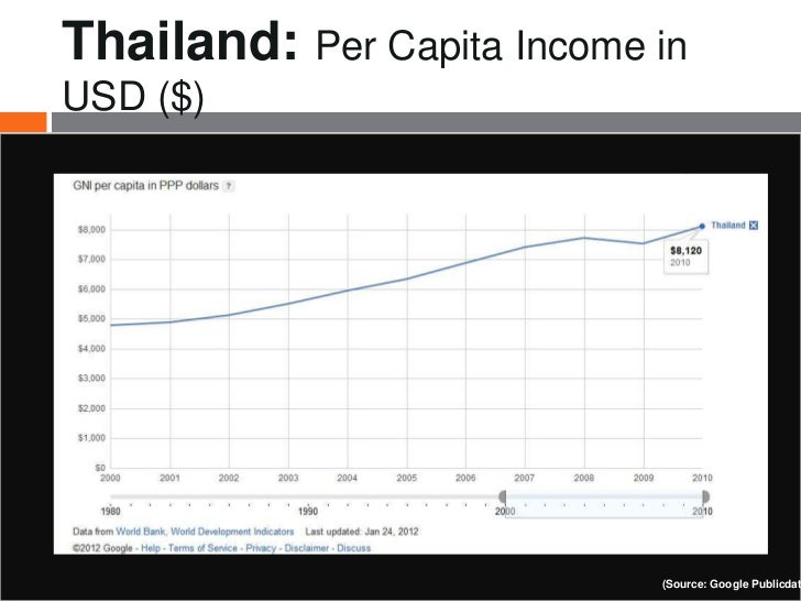 Thailand: Per Capita Income inUSD ($)                            (Source: Google Publicdat