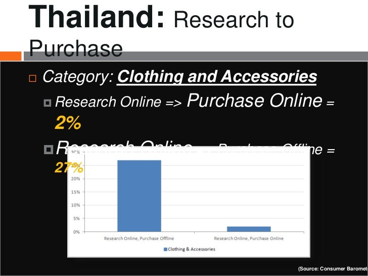 Thailand: Research toPurchase   Category: Clothing and Accessories     Research   Online => Purchase   Online =     2%  ...