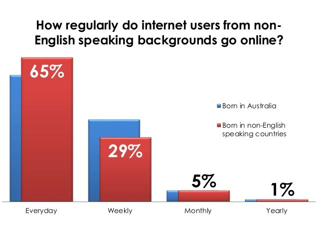 Online dating users in Australia
