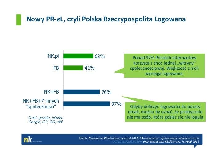 Nowy PR-eL, czyli Polska Rzeczypospolita Logowana              NK.pl                   62%                        Ponad 97...