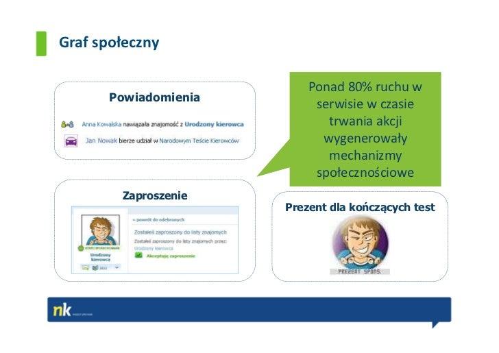 Graf społeczny                           Ponad 80% ruchu w       Powiadomienia                            serwisie w czasi...