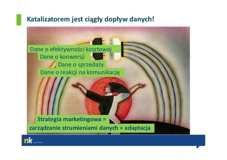 Katalizatorem jest ciągły dopływ danych!Dane o efektywności kosztowej   Dane o konwersji          Dane o sprzedaży   Dane ...