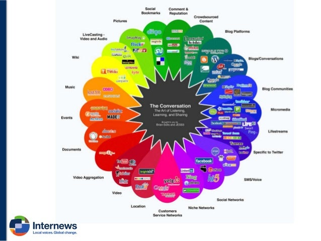 Social Media ID ID of the Content on the Social media  Crowdsourcing  Direct engagement  Media authentication  Verificatio...