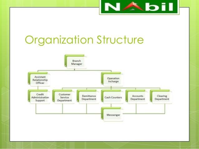 Presentation On Internship At Nabil Bank