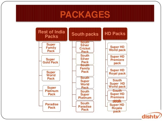 Dish tv family pack channel list and price, dish tv super family.