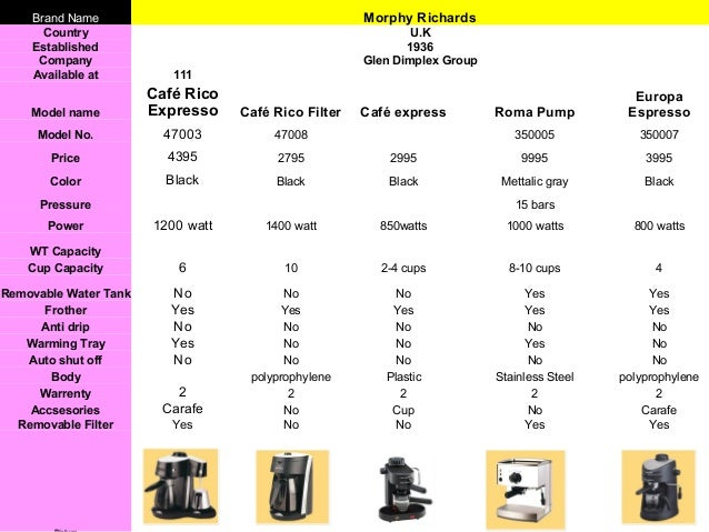 Launch Plan of Philips Coffee Maker for Pan India