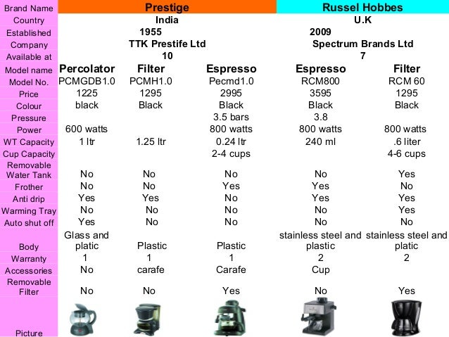 Ttk Prestige Coffee Maker : Launch Plan of Philips Coffee Maker for Pan India