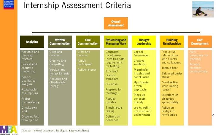 Internship Assessment Criteria                                                                   Overall                  ...