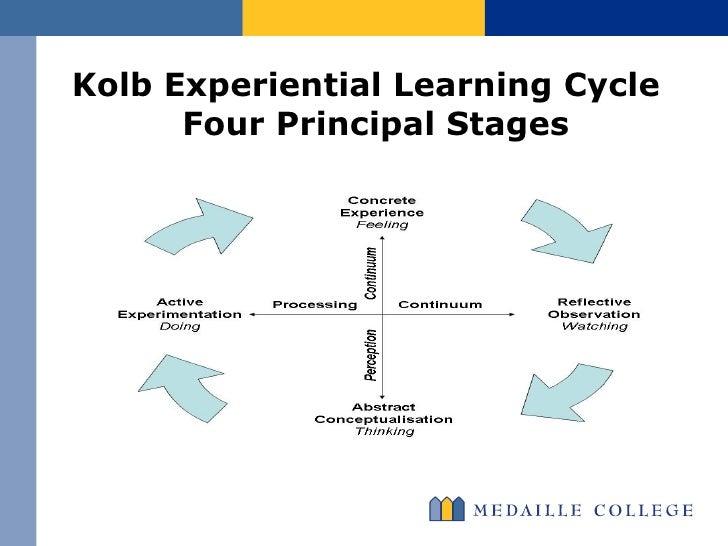 Kolb learning cycle