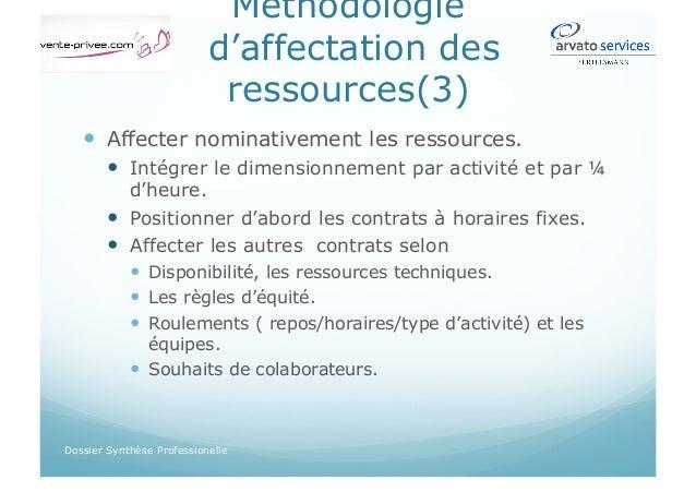 Distribution planning Dossier Synthèse Professionelle  Délai de prévenance.  Zéro papier est recommandé: solution intr...