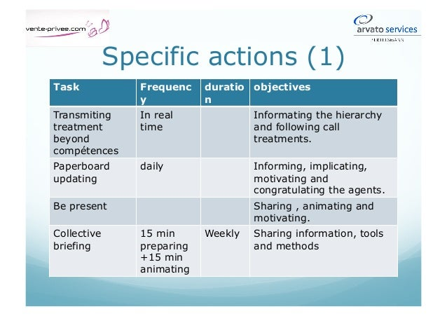 Third activity: contribution to team performance In this frame, he has certain autonomy to act on his own.  Hierarchy re...