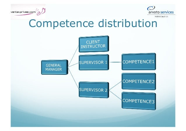 Competence distribution