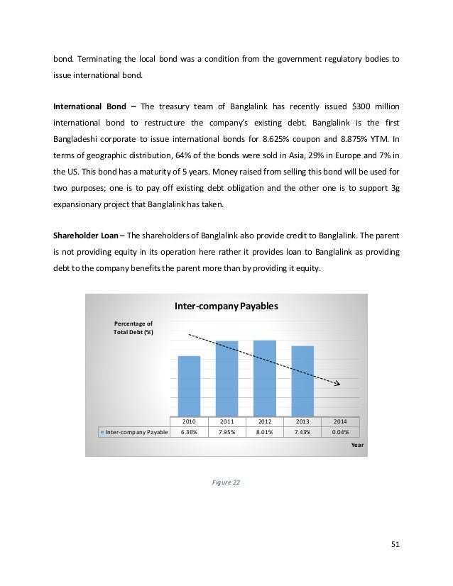 internship report on banglalink telesales 1introduction 11background of the study: in the world, without the practical knowledge, theoretical knowledge is valueless from this point of philosophy, department of business.