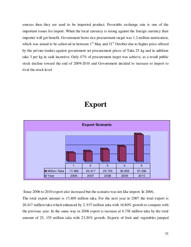 internship report on bank asia ltd Annual report 2009-2010 linkages with industry/ organizations  china & central asia),  al-mezan bank ltd,.