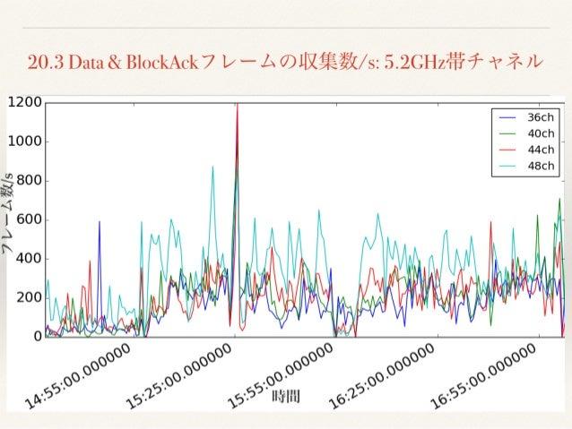 Interop Tokyo 2017 Wi-Fi