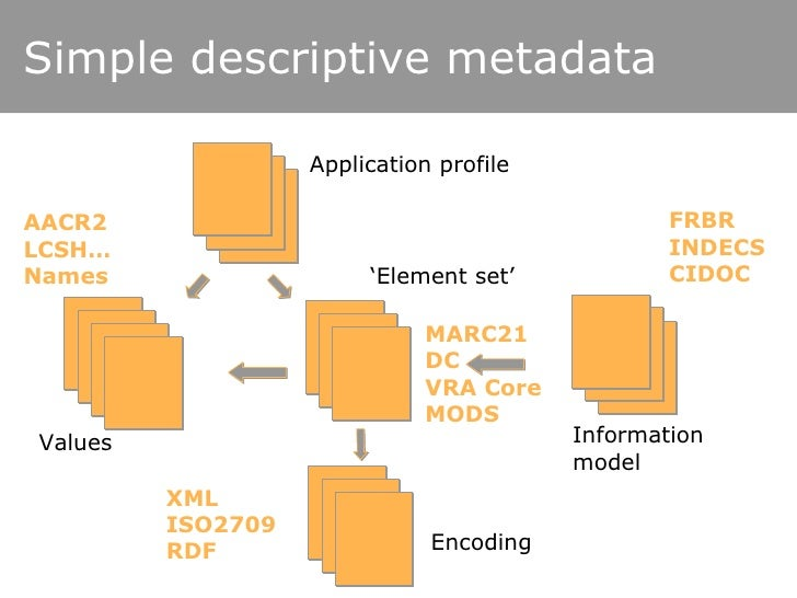 Simple descriptive metadata FRBR INDECS CIDOC MARC21 DC VRA Core MODS AACR2 LCSH… Names XML ISO2709 RDF ' Element set' Inf...