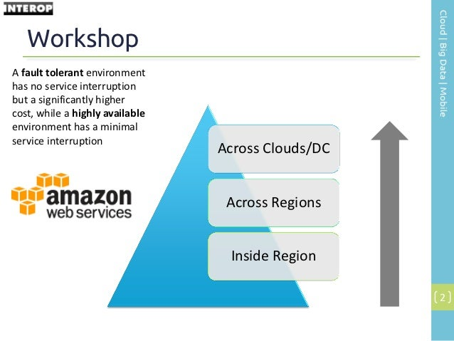 INTEROP 2012: High Availability Patterns in AWS Slide 2