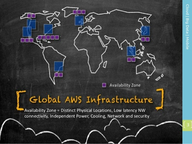 INTEROP 2012: High Availability Patterns in AWS Slide 3
