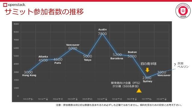 サミット参加者数の推移 注意:参加者数は非公式な数値も含まれるため必ずしも正確ではありません。傾向を見るための目安とお考え下さい。 初の南半球 次回 ベルリン ? 開発者向け会議(PTG) が分離(500名参加) Hong Kong Atlan...