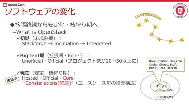 ソフトウェアの変化 拡張路線から安定化・枝狩り期へ –What is OpenStack 初期(未成熟期): Stackforge → Incubation → Integrated BigTent期(拡張期・Kilo~): Unoffi...