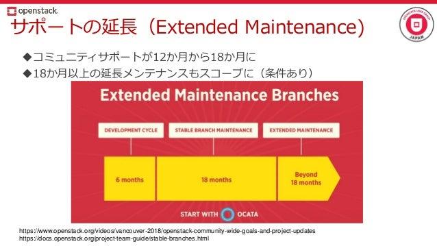 サポートの延長(Extended Maintenance) コミュニティサポートが12か月から18か月に 18か月以上の延長メンテナンスもスコープに(条件あり) https://www.openstack.org/videos/vancou...