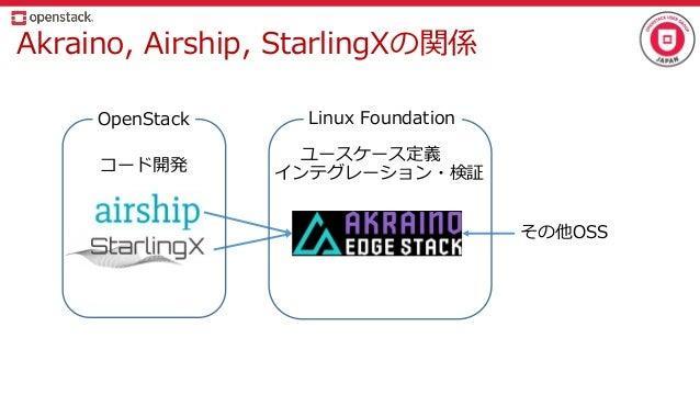 Akraino, Airship, StarlingXの関係 その他OSS インテグレーション・検証 ユースケース定義 コード開発 OpenStack Linux Foundation