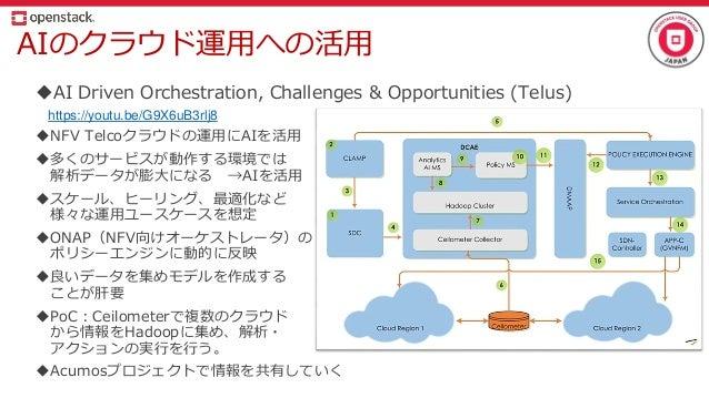 AIのクラウド運用への活用 AI Driven Orchestration, Challenges & Opportunities (Telus) https://youtu.be/G9X6uB3rlj8 NFV Telcoクラウドの運用に...