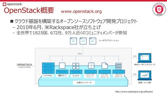 OpenStack概要 www.openstack.org  クラウド基盤を構築するオープンソースソフトウェア開発プロジェクト – 2010年6月、米Rackspace社が立ち上げ – 全世界で182カ国、672社、9万人近くのコミュニティメ...