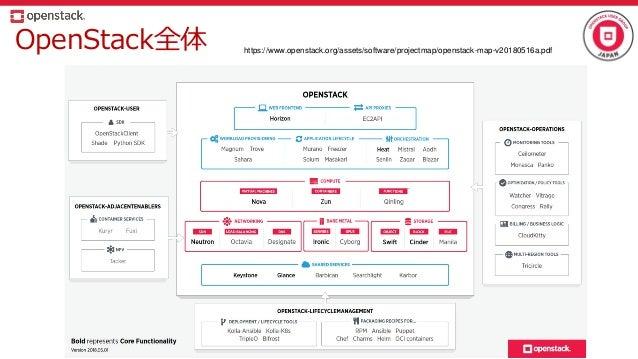 OpenStack全体 https://www.openstack.org/assets/software/projectmap/openstack-map-v20180516a.pdf
