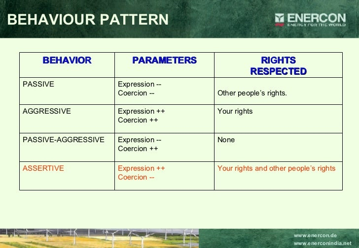 BEHAVIOUR PATTERN Your rights and other people's rights Expression ++ Coercion -- ASSERTIVE None Expression -- Coercion ++...