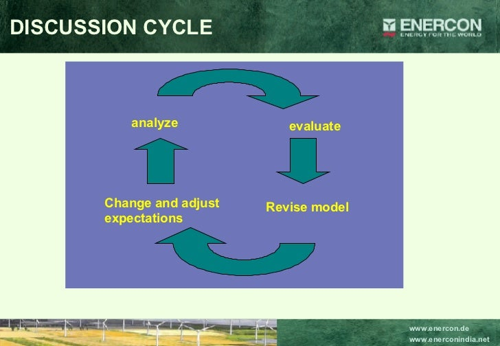 DISCUSSION CYCLE analyze evaluate Revise model Change and adjust expectations