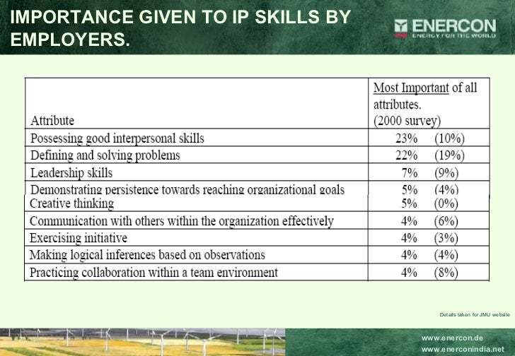 IMPORTANCE GIVEN TO IP SKILLS BY EMPLOYERS. Details taken for JMU website