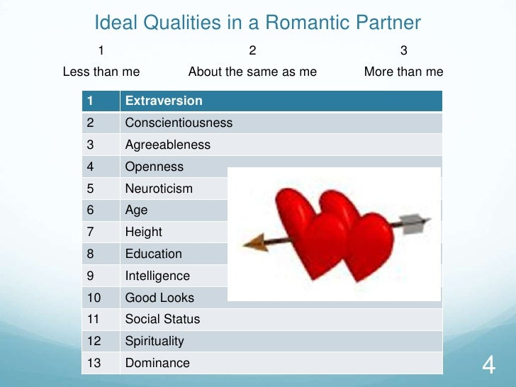 Ideal Qualities in a Romantic Partner<br />4<br />
