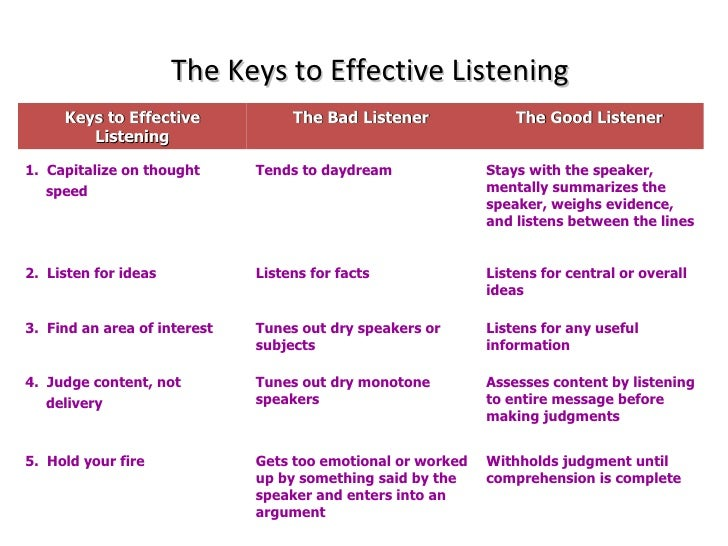 """listening effective interpersonal communication Listening: the most powerful — and underused — communication tool why most """"listeners"""" talk too much — how to use """"attentive silence"""" to free the speaker to think, feel, and express 4 ways to avoid unintentionally shutting the door to important information and feedback."""