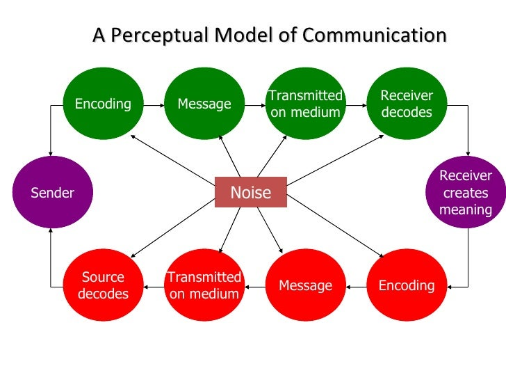 effects of supervisor subordinate communication The authors provide nine propositions regarding the function and effects of supervisor-subordinate communication to encourage business communication researchers to go beyond a unidimensional.