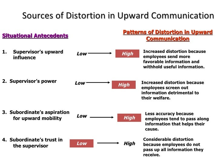 communication upward communication Upward communication refers to that form of communication that flows from bottom to top on the other extreme, downward communication is the communication, which moves from top to bottom.
