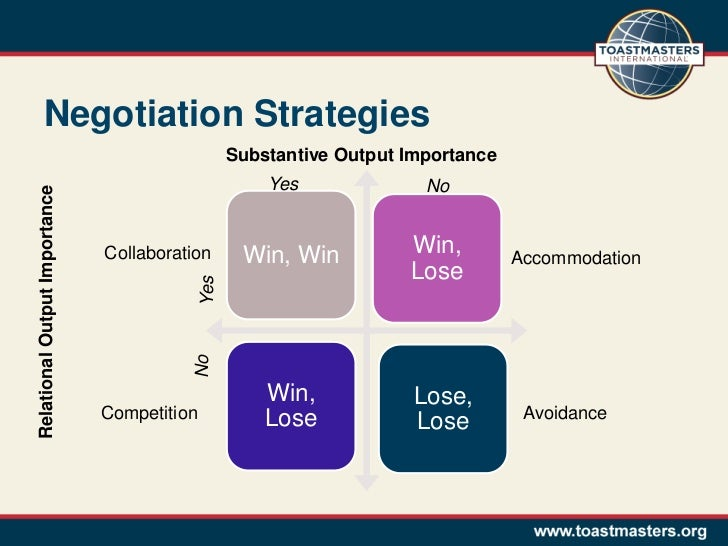 win lose outcome in a negotiation Championship-caliber negotiation webcast prepared & presented by: soheila lunney, phd, spsm competitive bargaining: win-lose outcomes receives the better outcome in a negotiation.