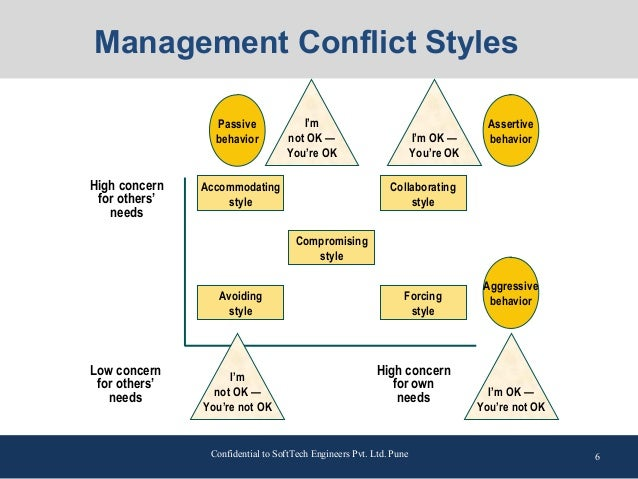 managing conflict and interpersonal relationships In this section, we look at managing the day to day conflict that occurs in all   check out the section on interpersonal communication to get some ideas on how .