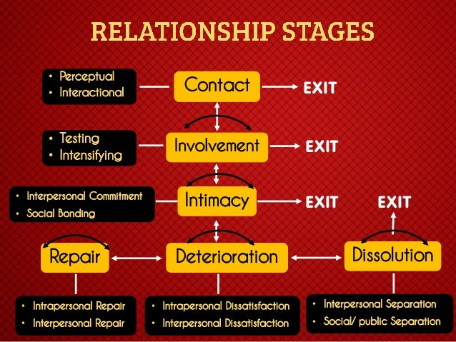 stages of relationship development and deterioration