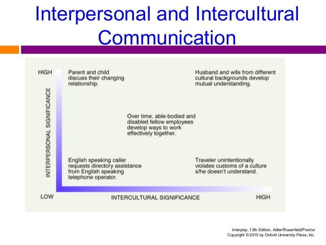 the process of interpersonal communication Interplay: the process of interpersonal communication, third canadian edition - student practice quiz - chapter 1 instructions: for each question, click on the radio button beside your answer.