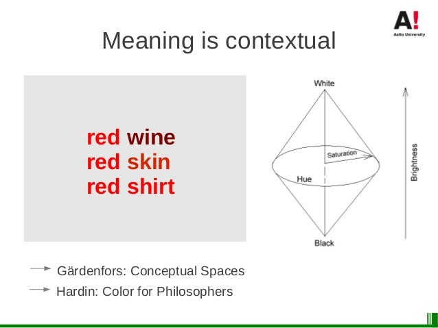 Meaning is subjective ● Good ● Fair ● Useful ● Scientific ● Democratic ● Sustainable ● etc. A proper theory of meaning has...